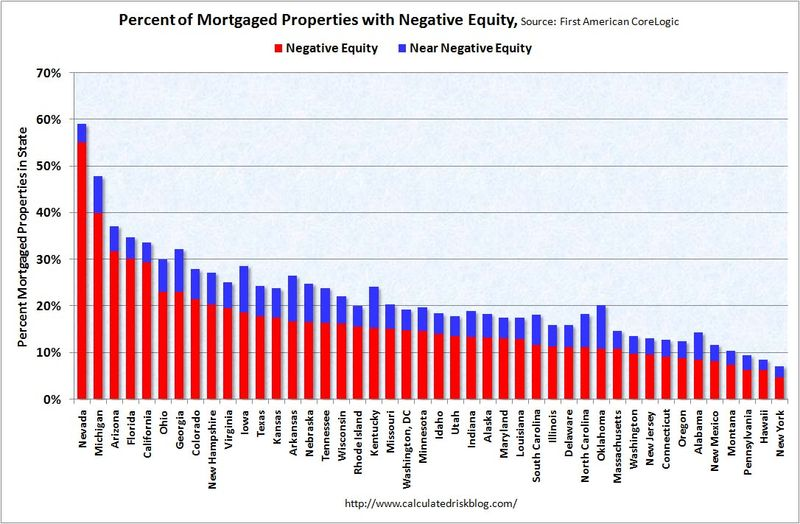PercentMortgagedNegativeEquity